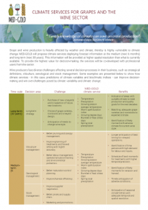 Climate services for grapes and the wine sector